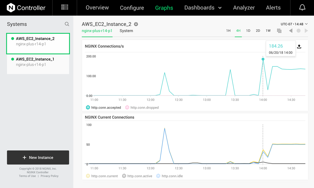 NGINX Controller Real-time Monitoring Alerting