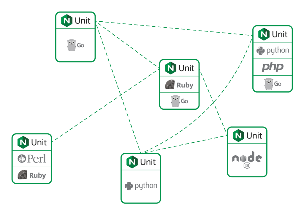 dia-FM-2018-04-11-what-is-nginx-unit-03_1024x725